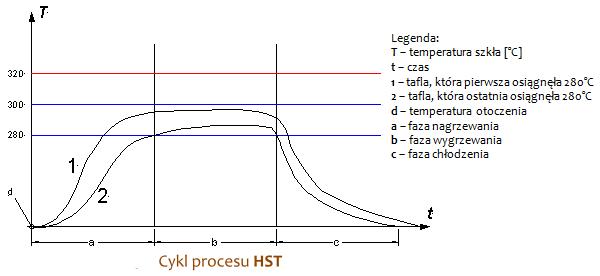 Cykl procesu HST
