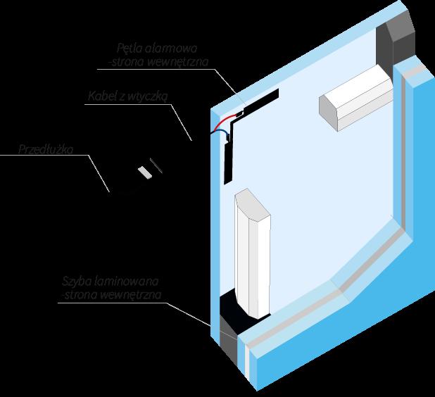 Model szyby z pętlą alarmową