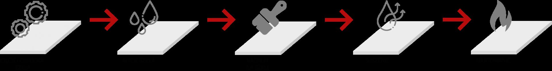 Proces powstawania szkła emaliowanego